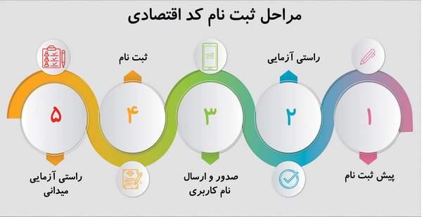 روش و مراحل اخذ کد اقتصادی در ایران